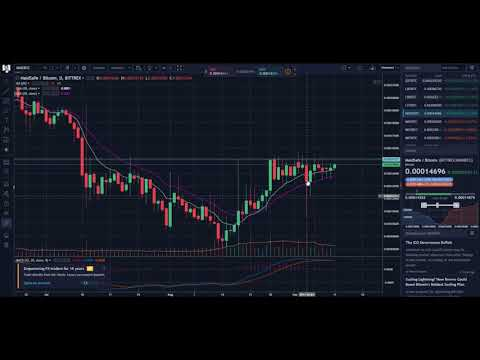 Todays technical analysis on Bitcoin, MetalPay, Nexus and Maidsafe's movement and current trend