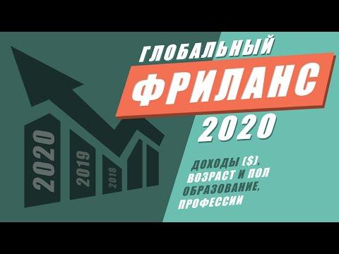 ФРИЛАНС 2020. Доходы, возраст, образование, пол, профессии