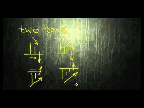 Фигура Технического Анализа &Quot;Треугольник&Quot; (Форекс, Forex) [Фигуры Технического Анализа