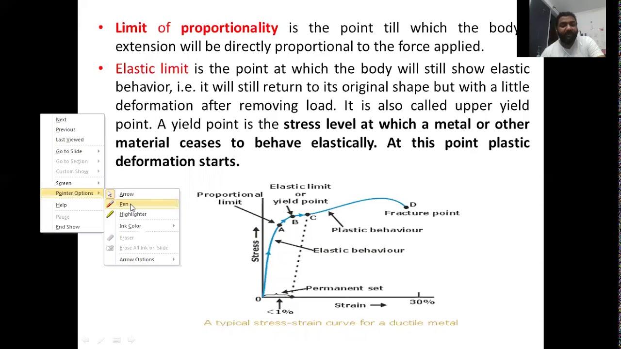 Stress Strain Diagram