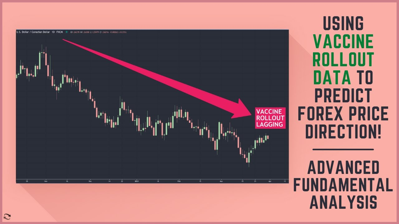 Forex Fundamental Analysis Session - Understanding The Vaccine Rollout Divergence Trade Idea