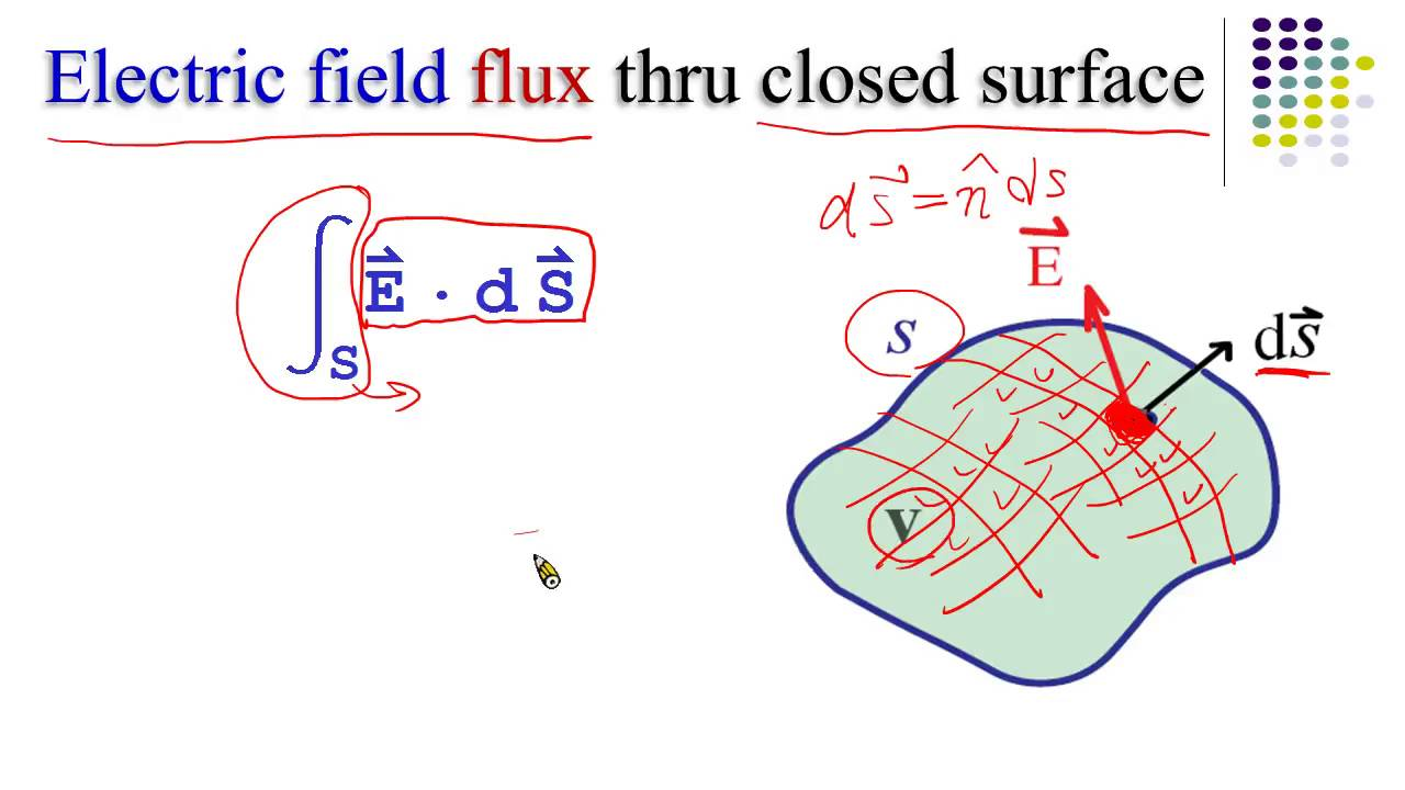 中原大學[電磁學(I)]10 -- Integral form of the Gauss' law - YouTube