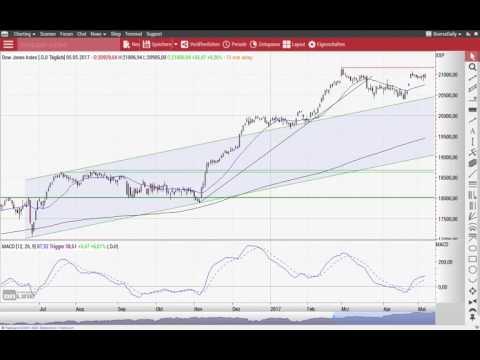 Euro/US-Dollar: Wird der Ausbruch zur Bullenfalle? - Chart Flash 08.05.2017