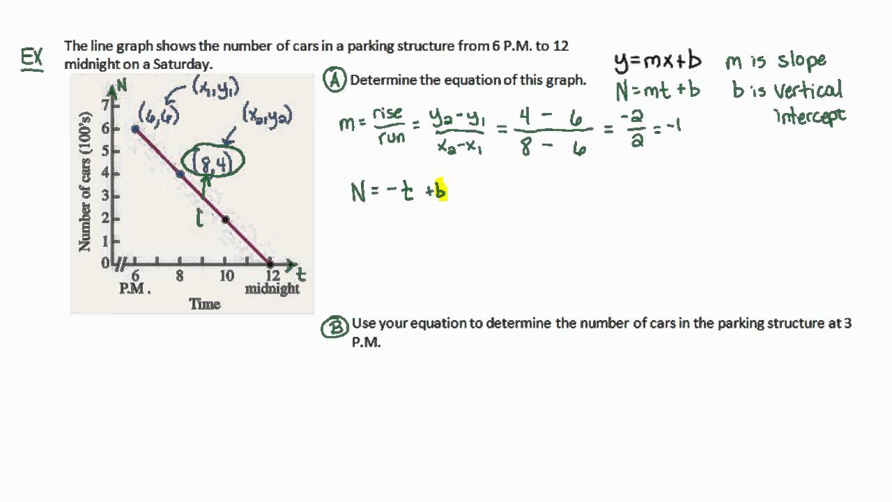 Algebra Tutorial: Find The Equation For A Linear Model Given A Line Graph