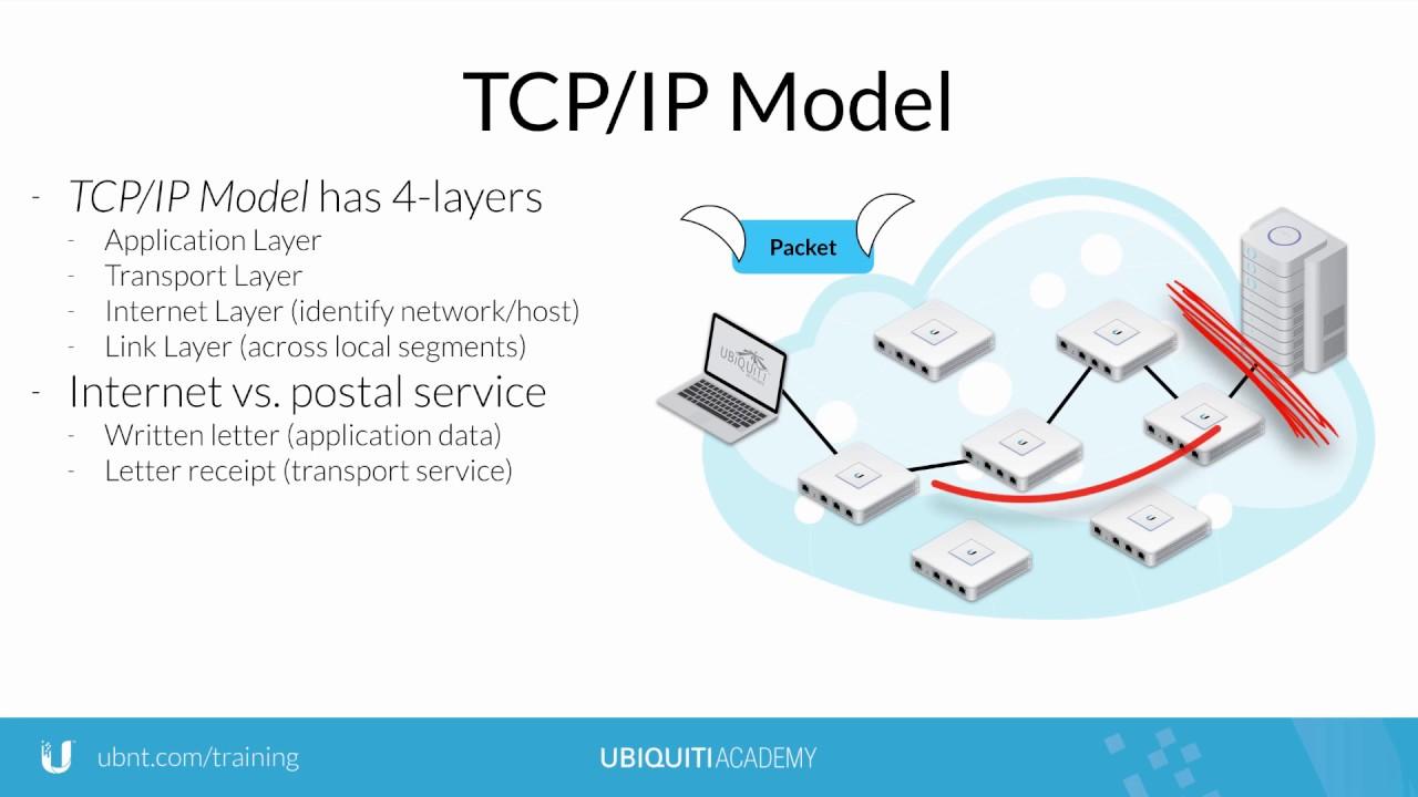 Ubiquiti - TCP/IP Model and the Internet - YouTube