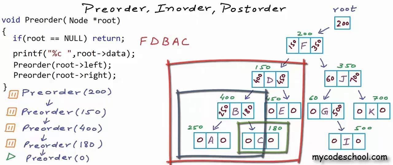 Binary tree traversal: Preorder, Inorder, Postorder