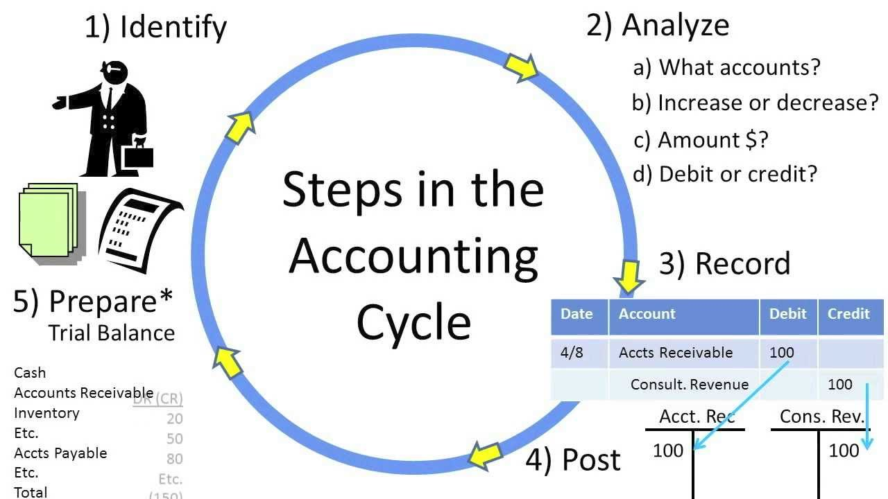 diagram of the accounting cycle