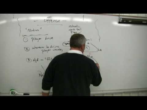 Lacrosse Coach 2-3-1 Lacrosse Offense W Triangles Vs Zone Defense