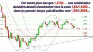 Forex.Analyse.EURO-Livre-Yen.04/01/2010
