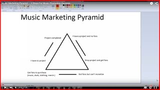 Music Marketing Pyramid – 3 Steps For Music Promotion Success