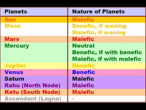 12 planets in astrology