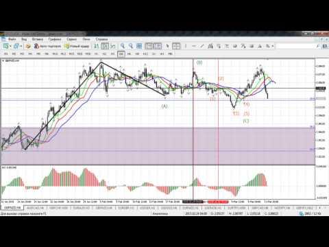 Краткосрочный волновой анализ валютных пар и золота от 12.03.2015