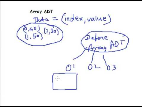 Array ADT in Data Structure Part 1 Hindi