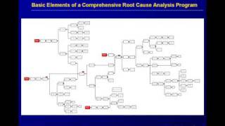 root cause analysis of a sentinel