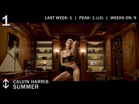 TOP 10 SINGLES CHART | AUGUST 2014 | BEST BILLBOARD MUSIC HITS