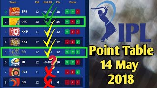 IPL 2018 Updated Point Table 14 May 2018