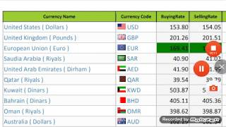 Today New Currency Exchange rates||Euro to US Dollar Exchange rate in india and pakistan