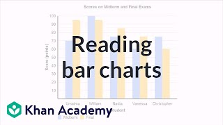 Reading bar charts: comparing two sets of data | Pre-Algebra | Khan Academy