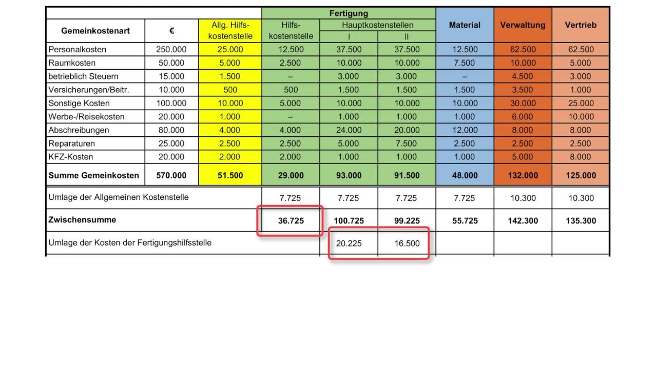 kostenrechnung leicht gemacht bab ein beispiel - Kostentragerrechnung Beispiel