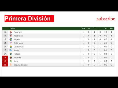 Football. Spanish La liga | Results and Fixtures. Table #1