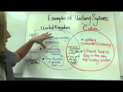 Systems of Government Unitary