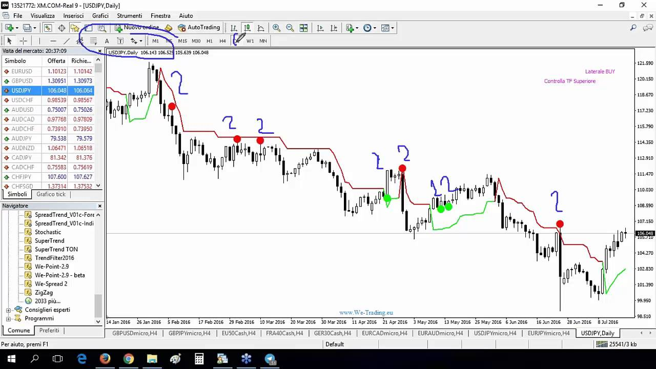 Option trading ib