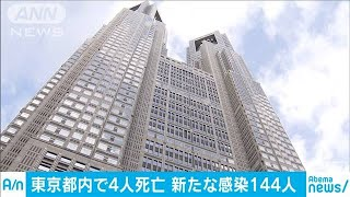 東京都内で4人死亡 新たな感染144人(20/04/08)