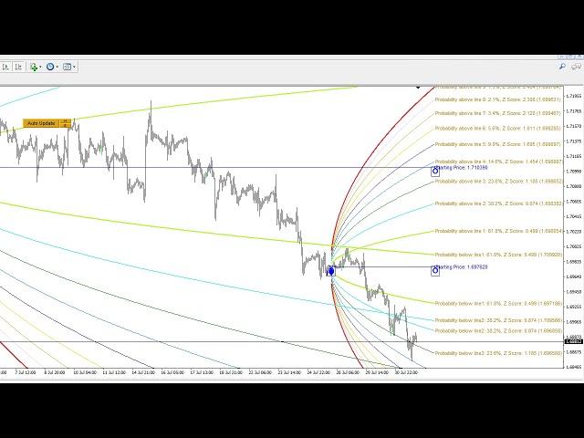 Double Harmonic Volatility Indicator Monthly and Weekly Mode