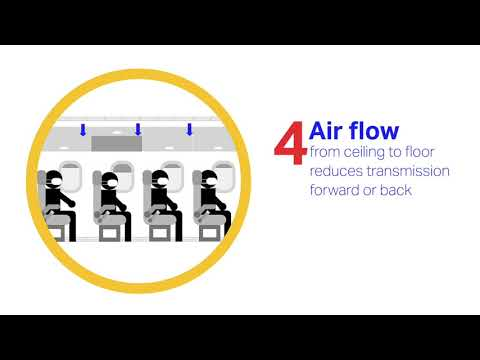 Factors limiting COVID-19 transmission on flights