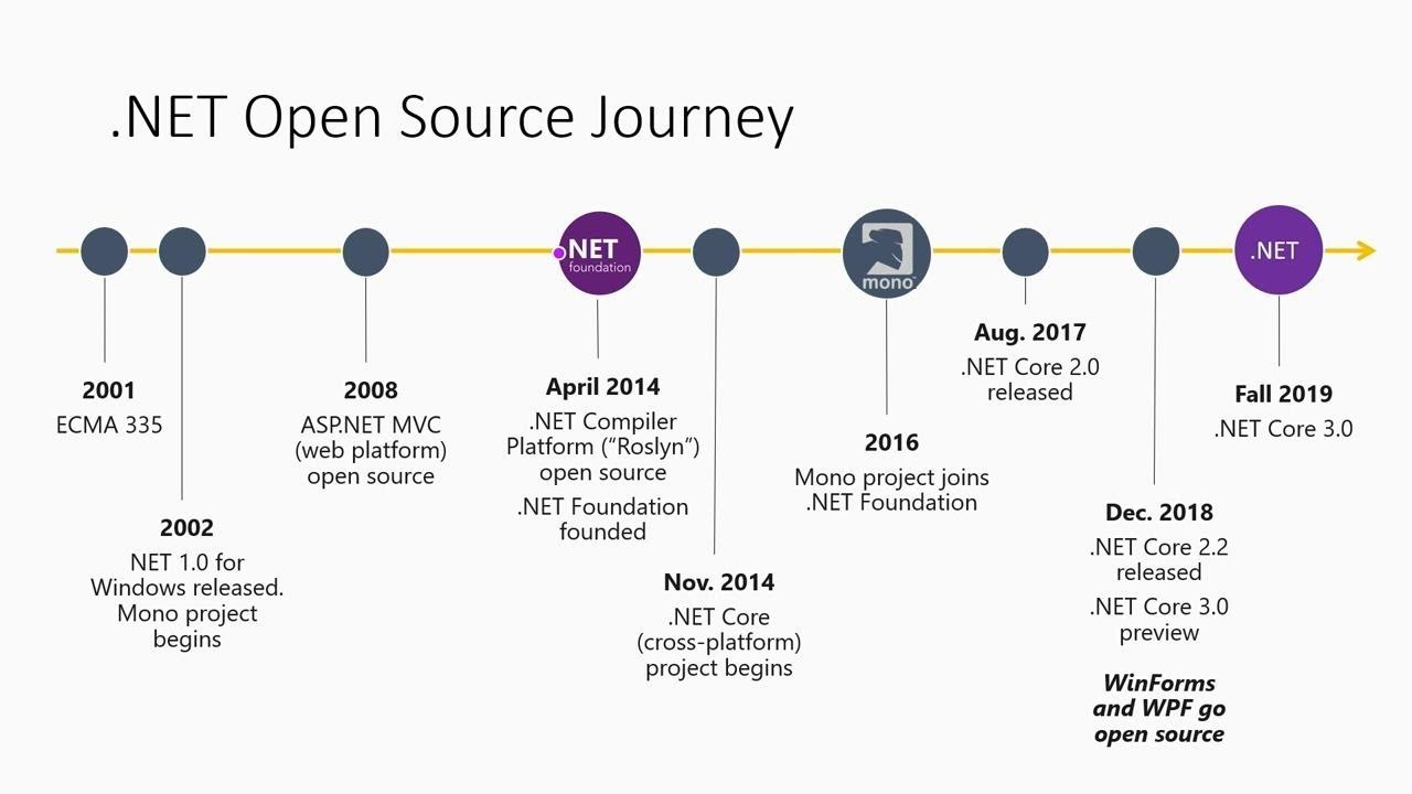Microsoft's journey to becoming an open source enterprise with GitHub –  BRK3029