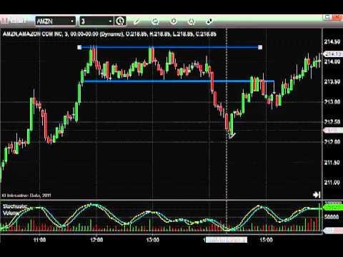 Stock Chart Patterns: How to Trade Consolidation Stock Patterns