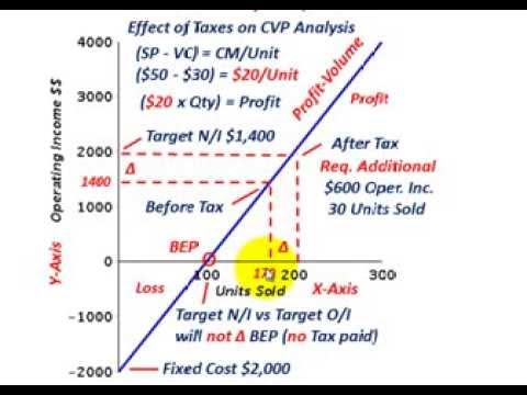 Cost Volume Profit Analysis (Tax Effect On Operating Income, Net Income & Income Taxes, Etc.)