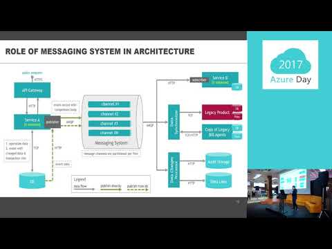Azure Day 2017_Alexander Laysha - MICROSERVICE & AZURE ARCHITECTURE: TOUR TO PRODUCTION FIELD