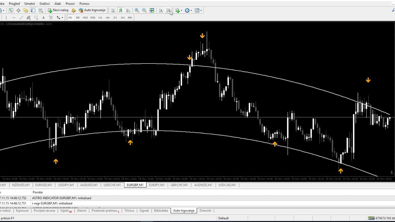 Astro Reversal Indicator Non Repainted Strategy For Binary And