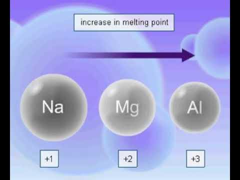 Melting And Boiling Points Of Sodium, Magnesium And Aluminium