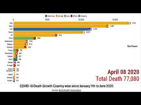 globally-coronavirus(covid-19)-death-crossed-more-than-427097-deaths|more-death-happened-in-usa-&-uk