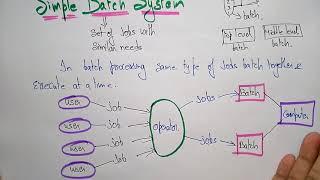 Simple Batch System | OS | Lec-3 | Bhanu Priya
