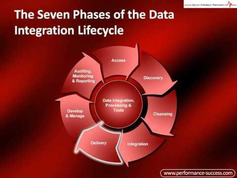 Data Integration Best Practices