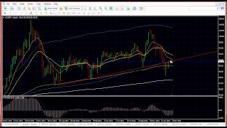 Forex Trading Analysis | Strategies 9 March 2015