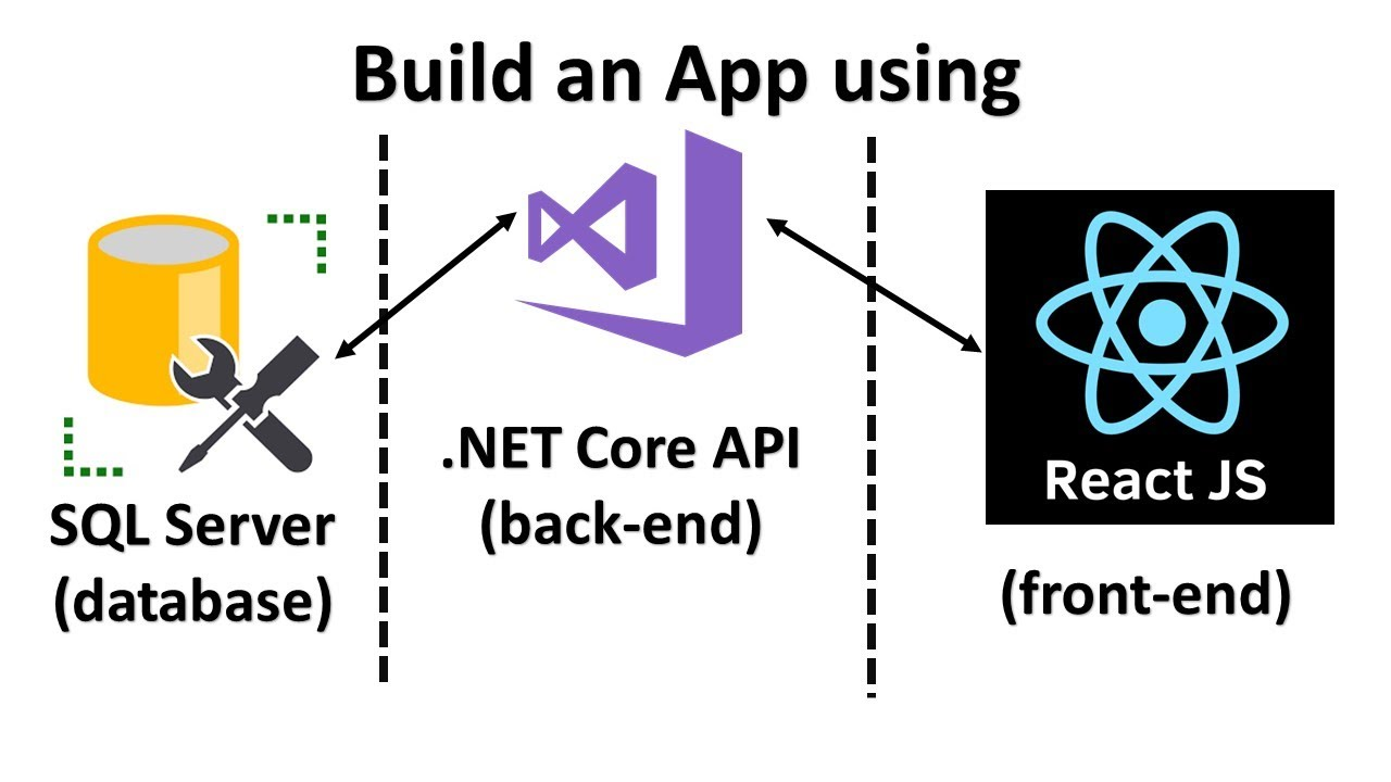 Learn React JS and .NET Core API by Creating a Full Stack Web App from Scratch