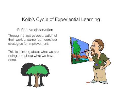 Kolb's Cycle of Experiential Learning Video