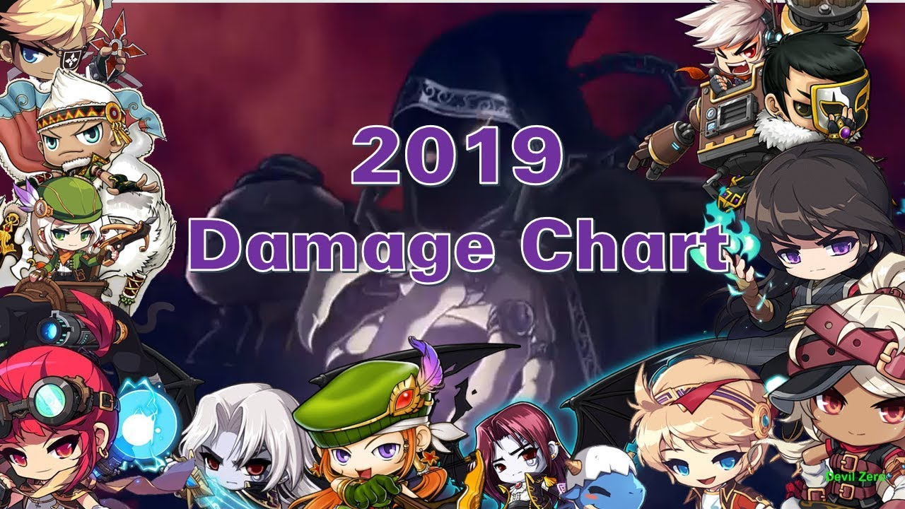 Maplestory M Korea Post Damage Chart Month 11 2019 Youtube