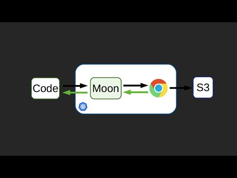 Selenium in Kubernetes. Moon: running tests