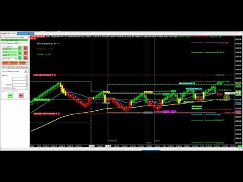 World's Simplest Trading Strategy
