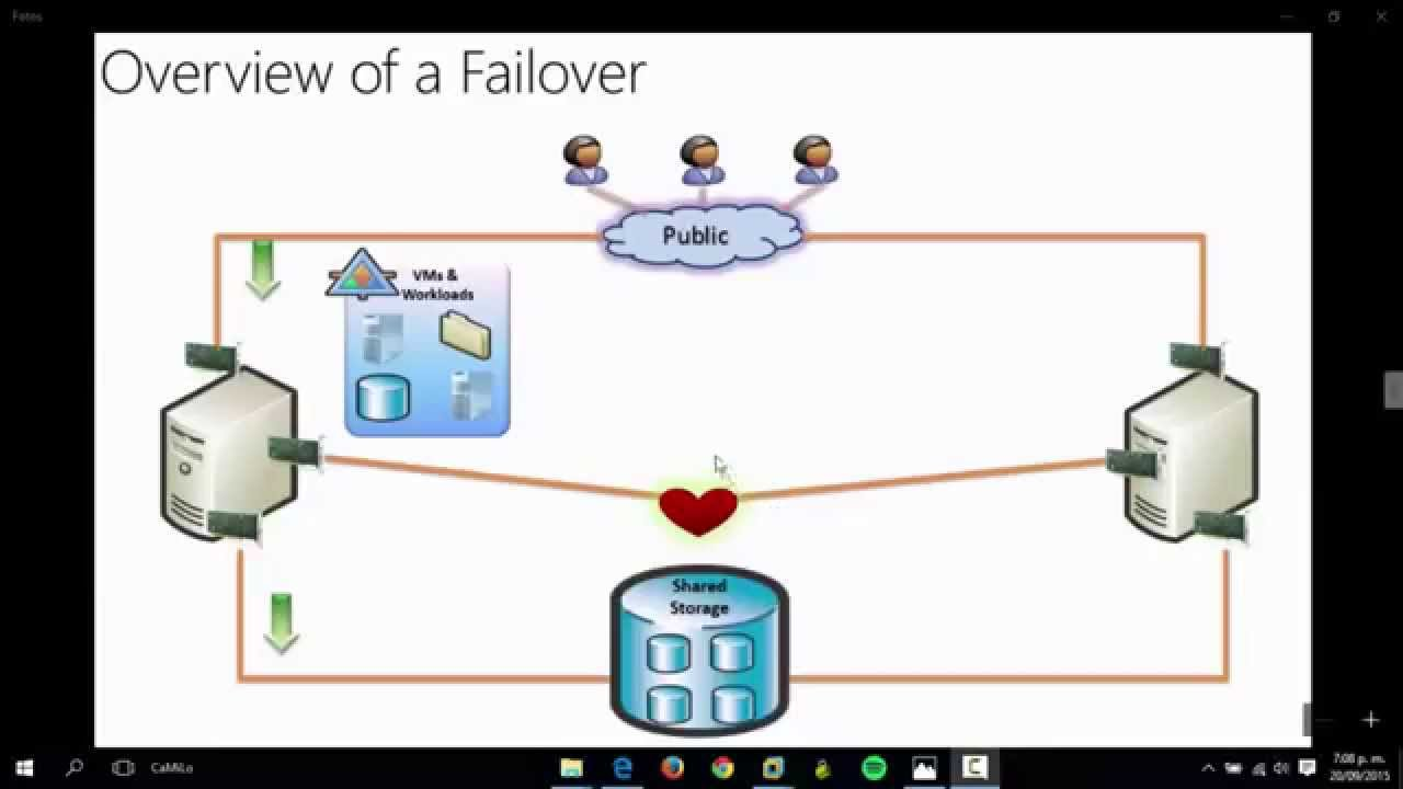 Instalar y configurar Failover Cluster en Windows Server