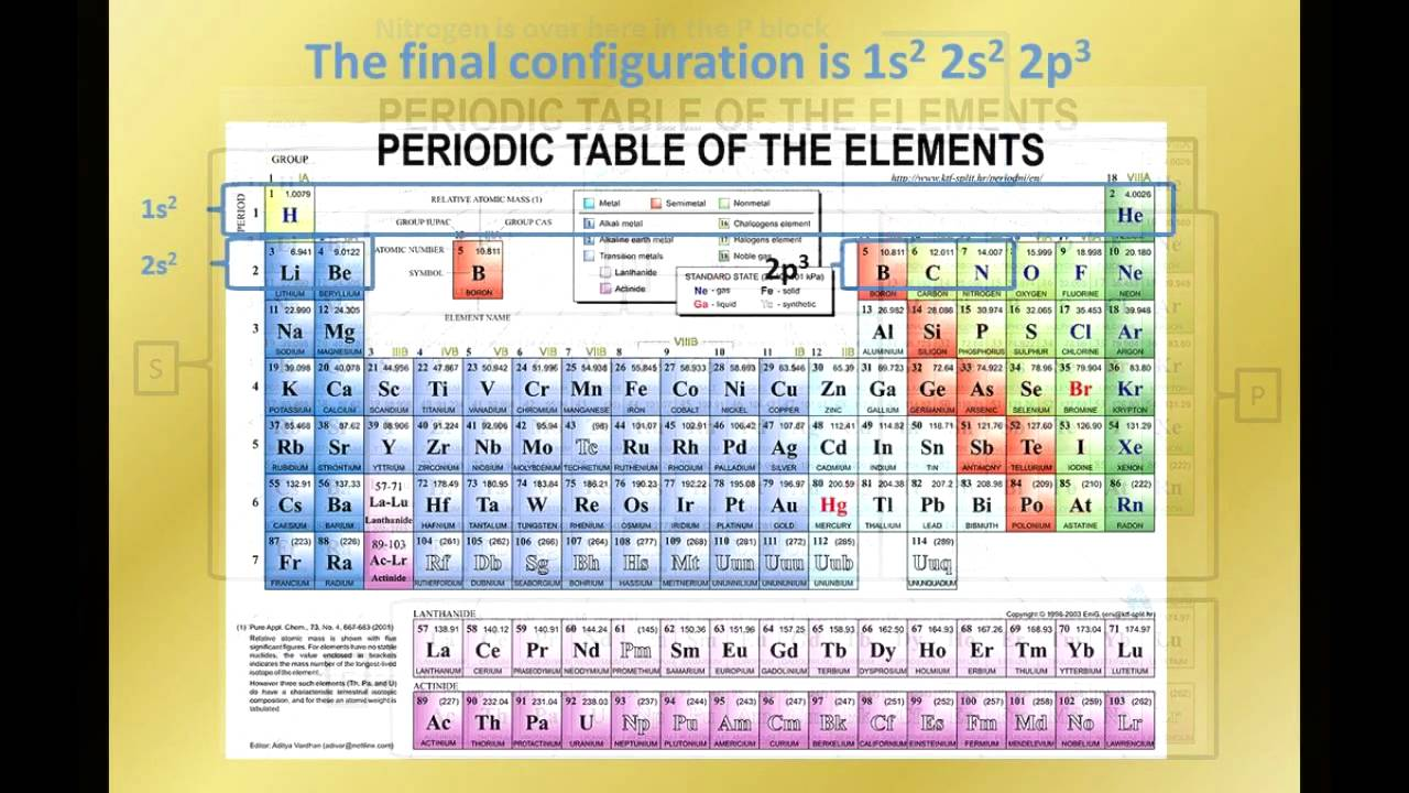 How to write electron configurations youtube gamestrikefo Choice Image