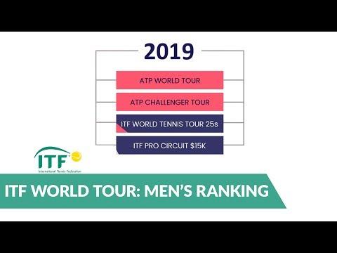 Calendario Itf.Itf World Tennis Tour Tennis Europe