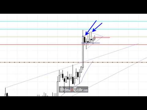 Day Trading Crude Oil Futures Pennant Pattern Support; SchoolOfTrade.com