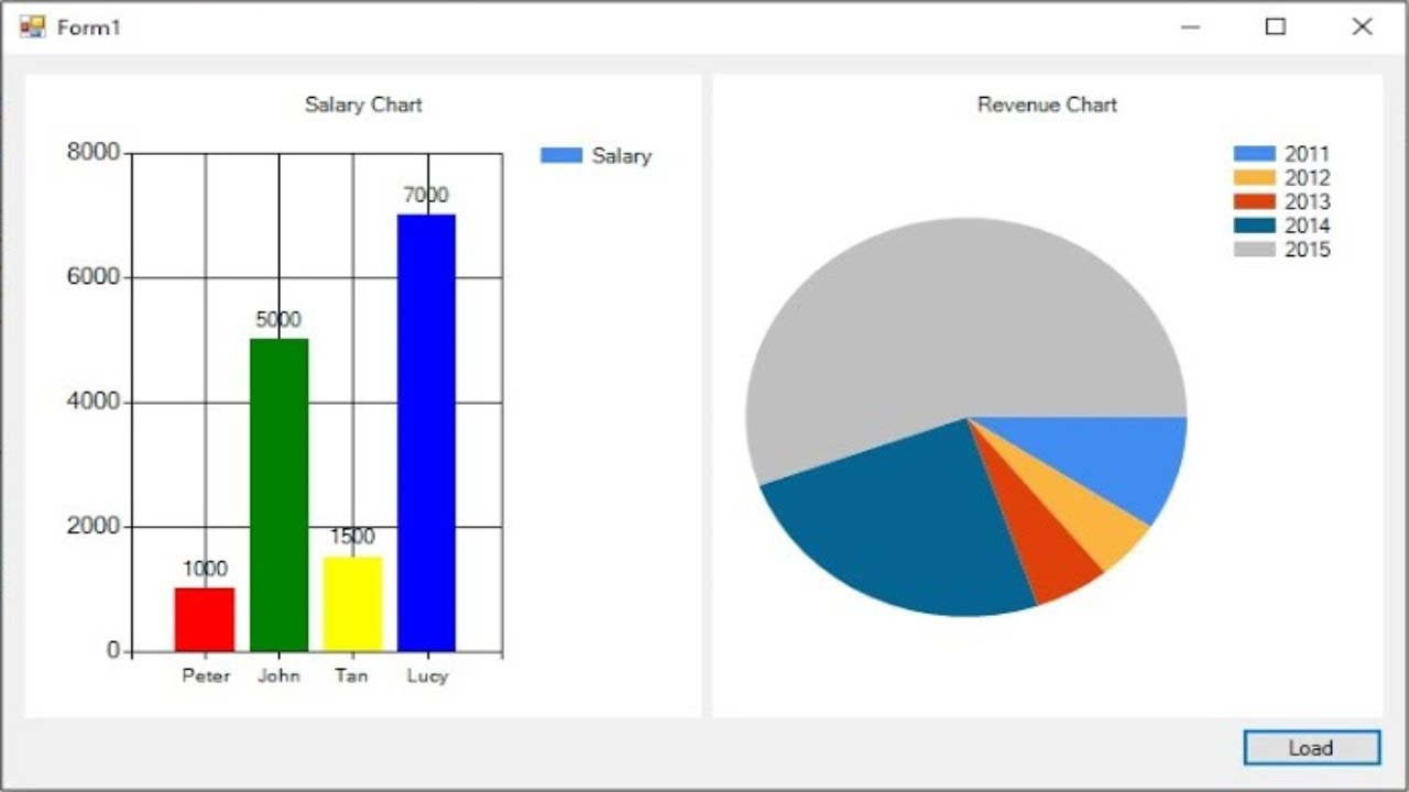 also  tutorial chart graph foxlearn youtube rh