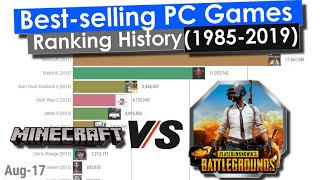 Best-selling Pc Games Ranking History  1985-2019